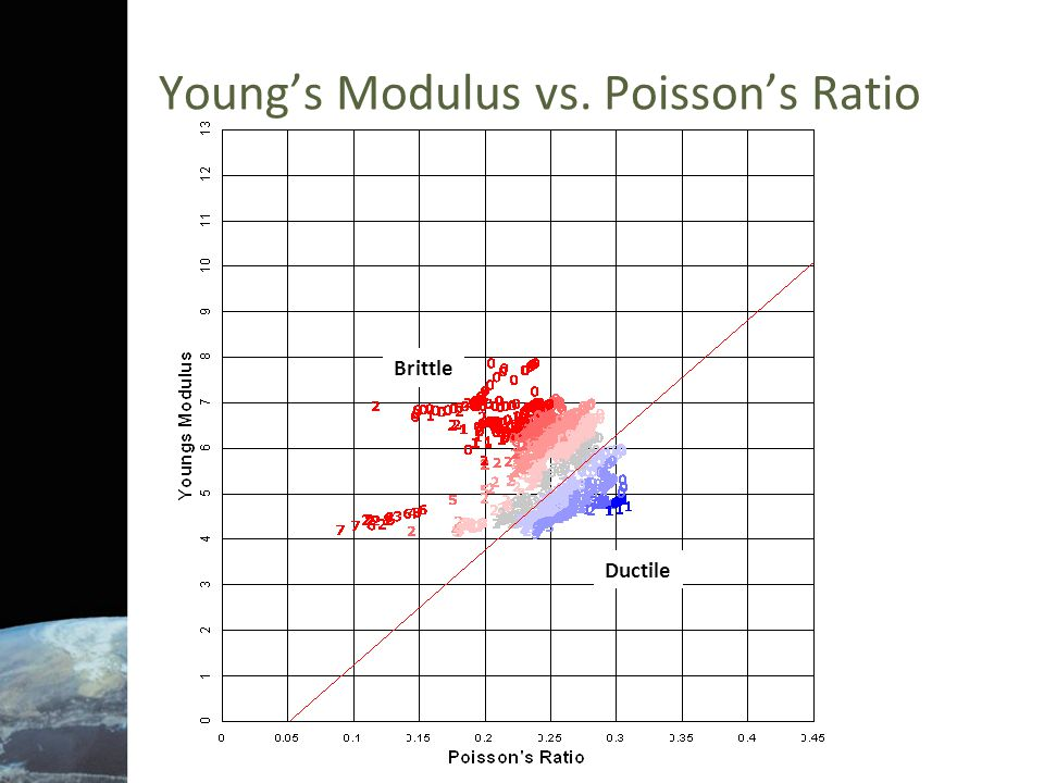 Young's Modulus vs. Poisson's Ratio