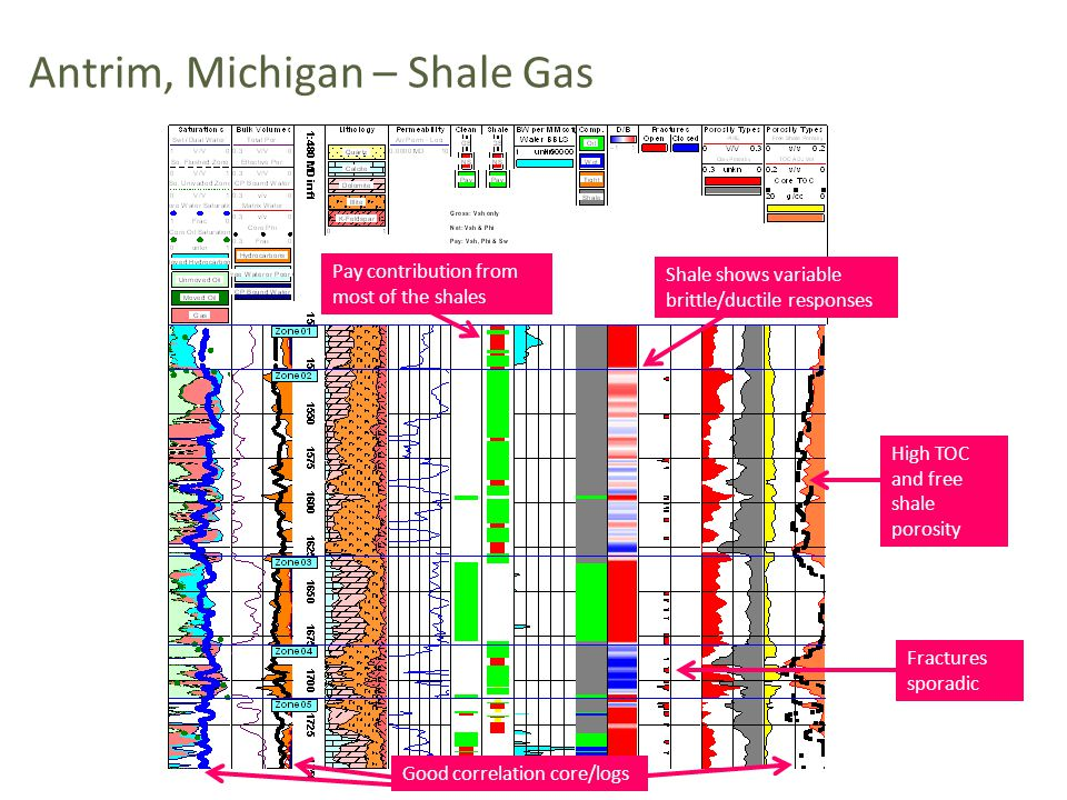 Antrim, Michigan – Shale Gas