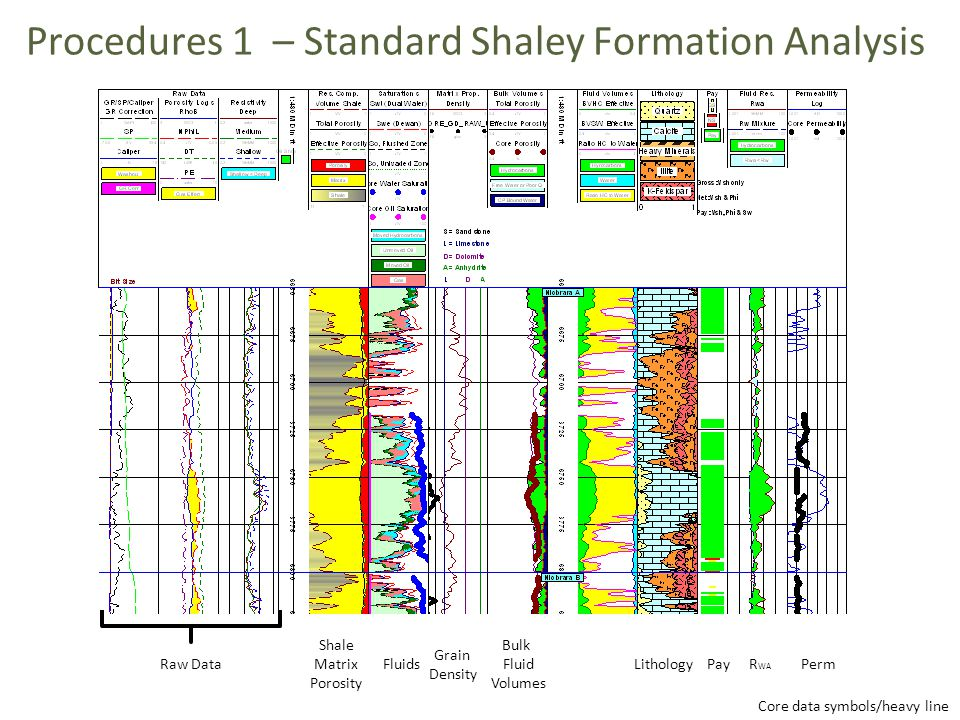 Procedures 1 – Standard Shaley Formation Analysis