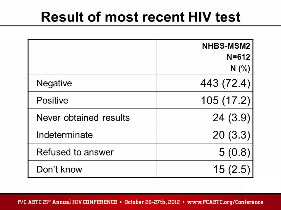 Result of most recent HIV test