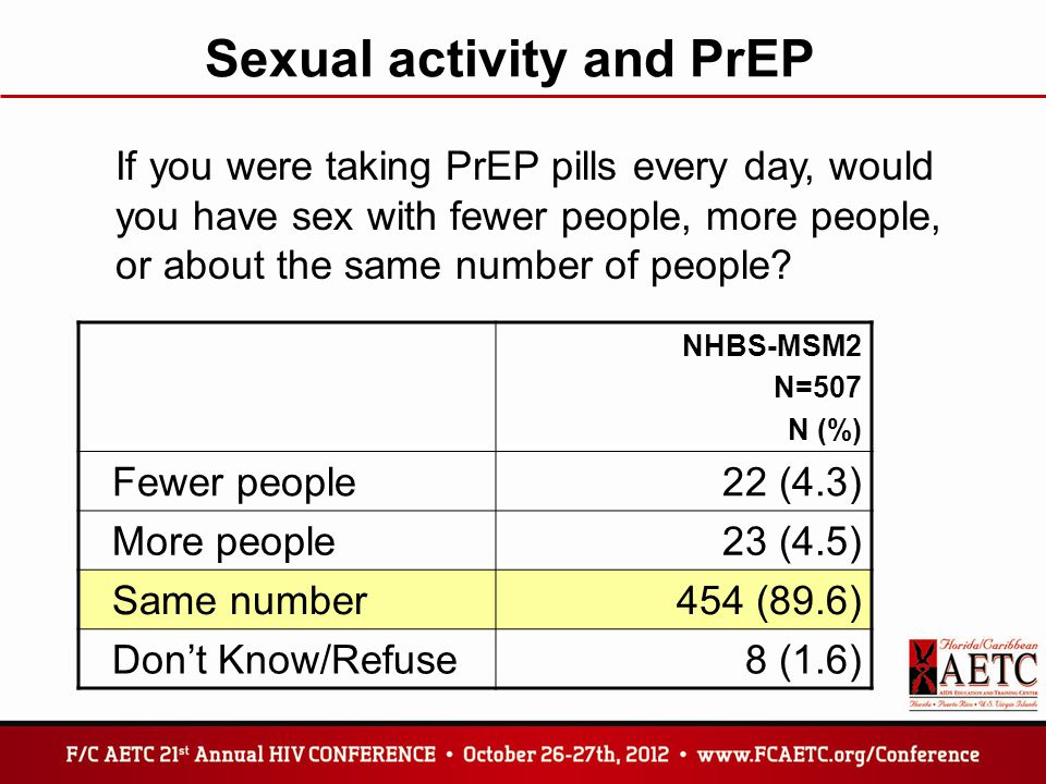 Sexual activity and PrEP