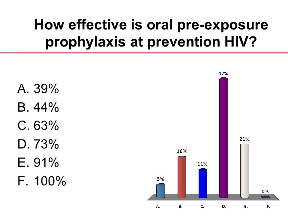How effective is oral pre-exposure prophylaxis at prevention HIV