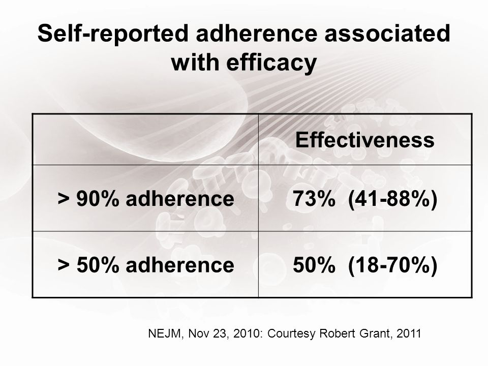 Self-reported adherence associated with efficacy