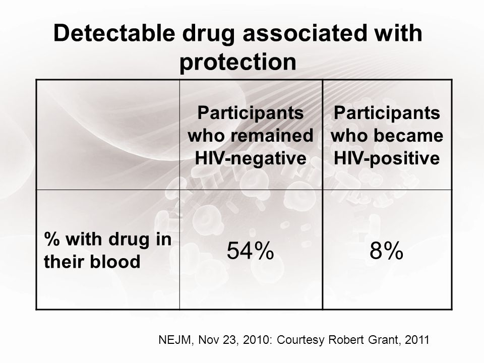 Detectable drug associated with protection