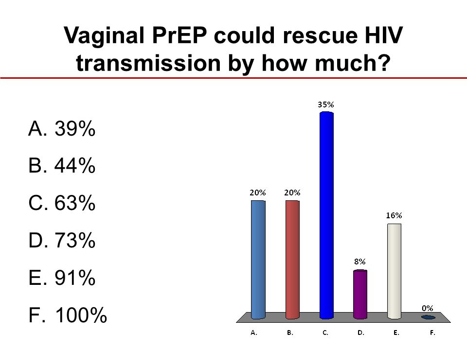 Vaginal PrEP could rescue HIV transmission by how much