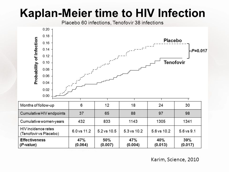 Kaplan-Meier time to HIV Infection Placebo 60 infections, Tenofovir 38 infections