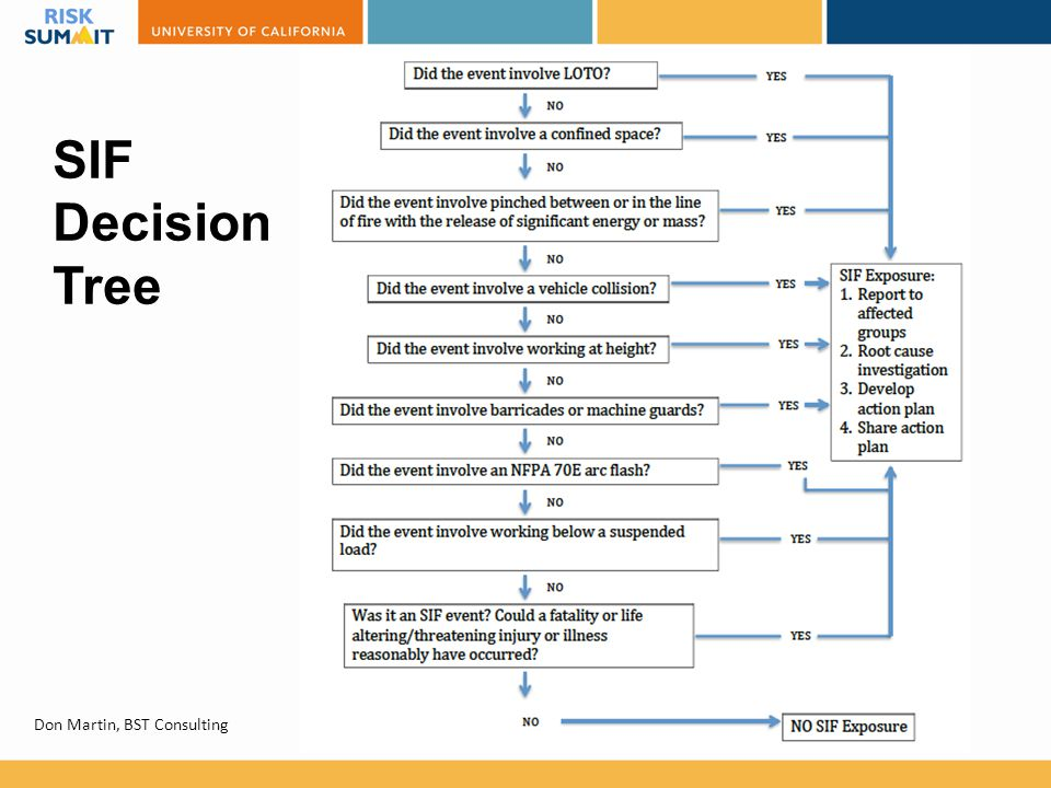 SIF Decision Tree Don Martin, BST Consulting