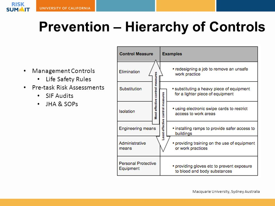 Prevention – Hierarchy of Controls