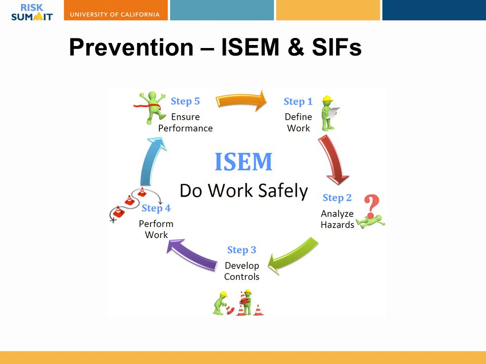 Prevention – ISEM & SIFs