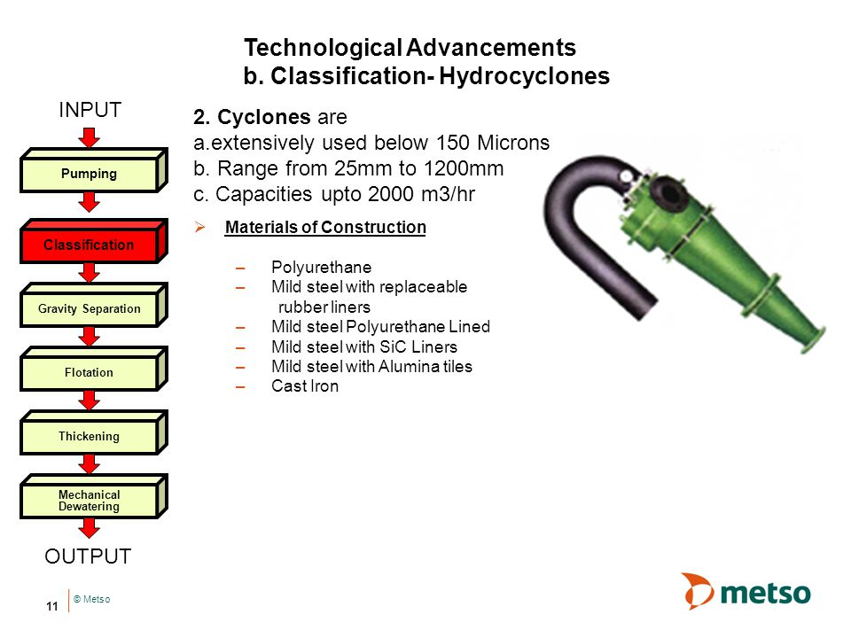 Technological Advancements b. Classification- Hydrocyclones