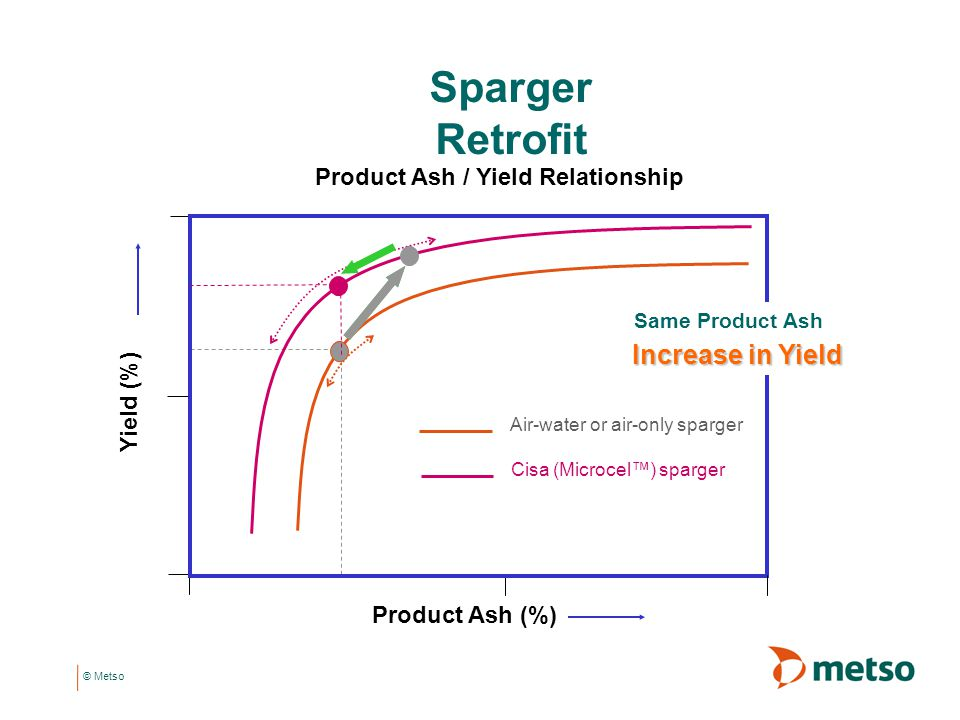 Sparger Retrofit Increase in Yield Product Ash / Yield Relationship