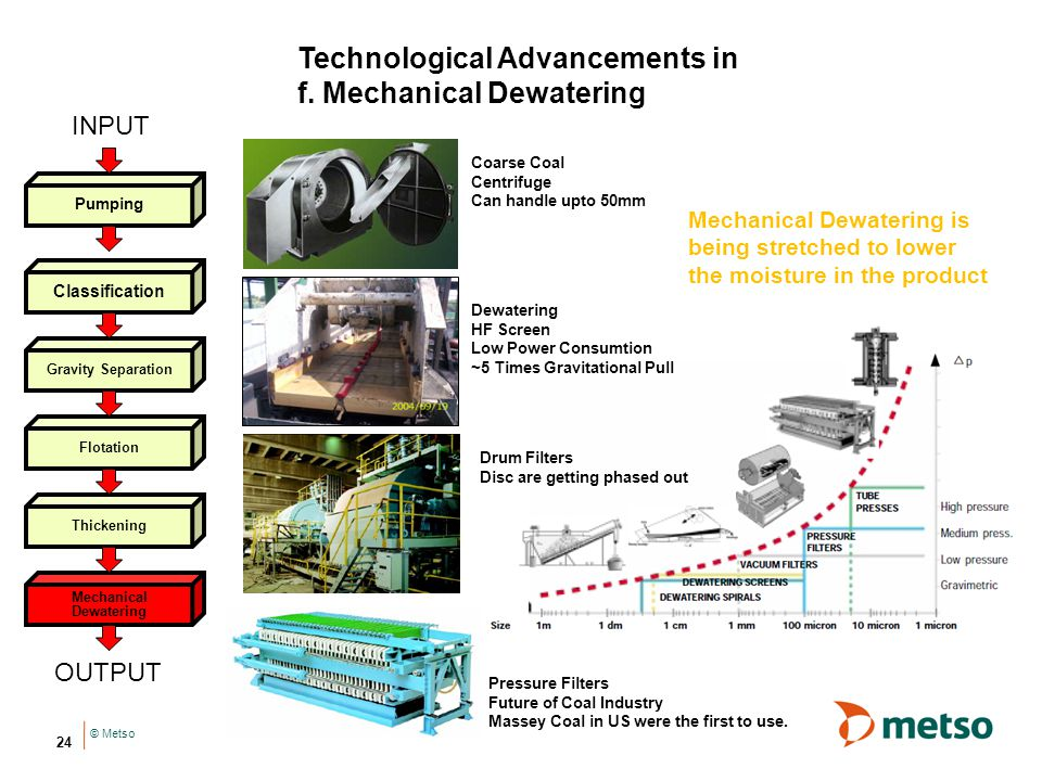 Technological Advancements in f. Mechanical Dewatering