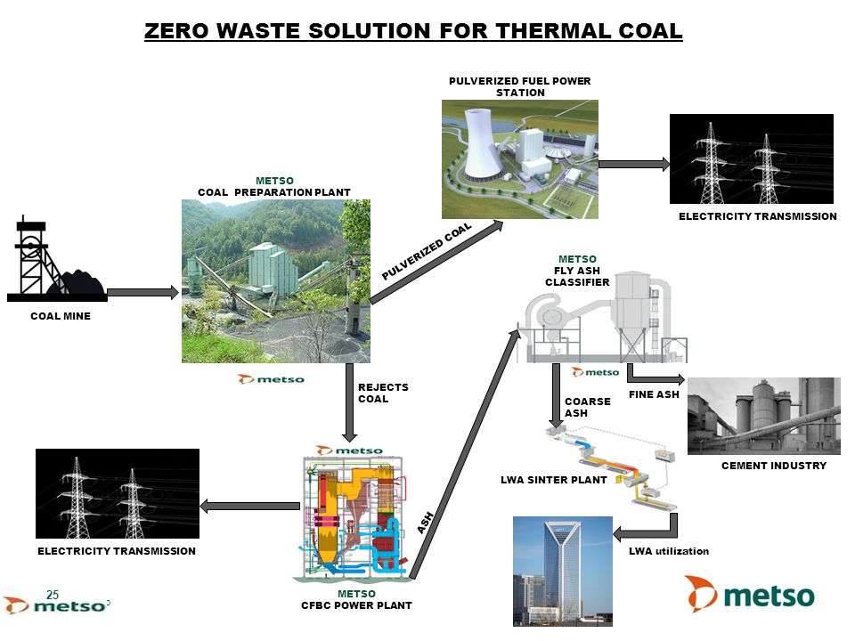 ZERO WASTE SOLUTION FOR THERMAL COAL