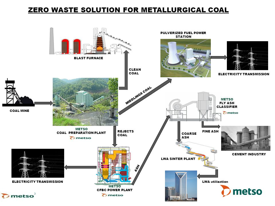 ZERO WASTE SOLUTION FOR METALLURGICAL COAL