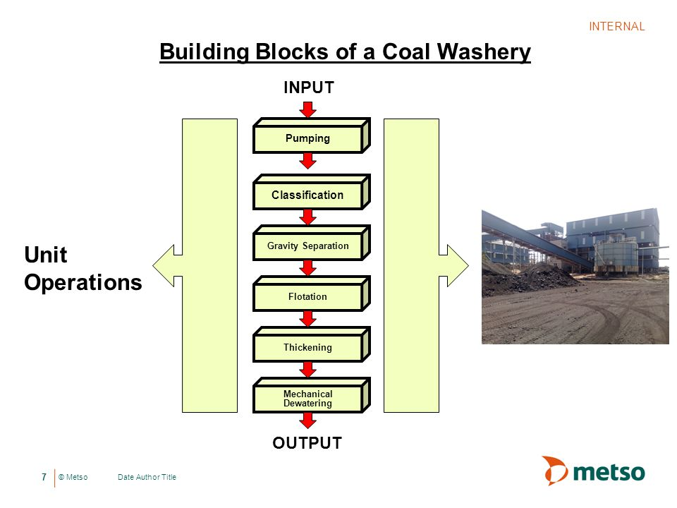 Building Blocks of a Coal Washery