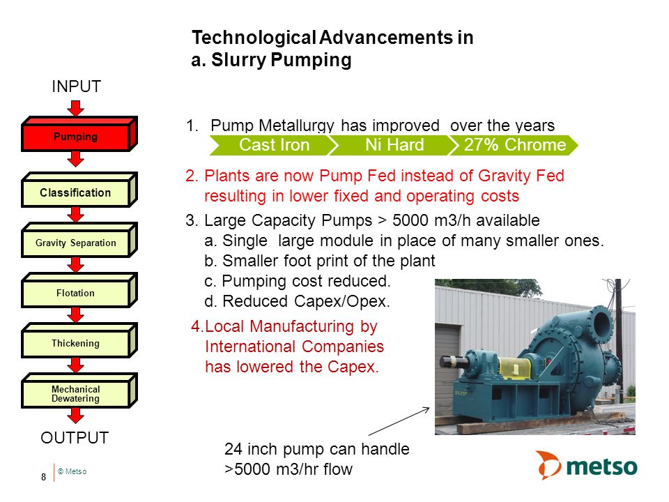 Technological Advancements in a. Slurry Pumping