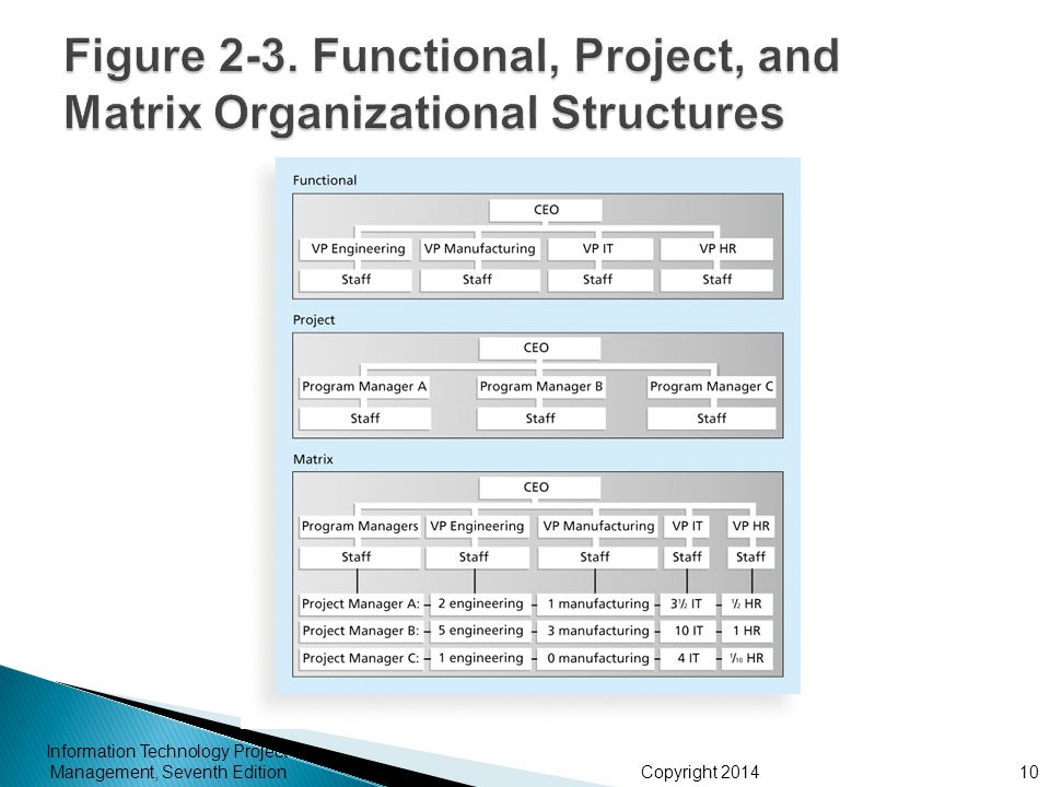 Figure 2-3. Functional, Project, and Matrix Organizational Structures