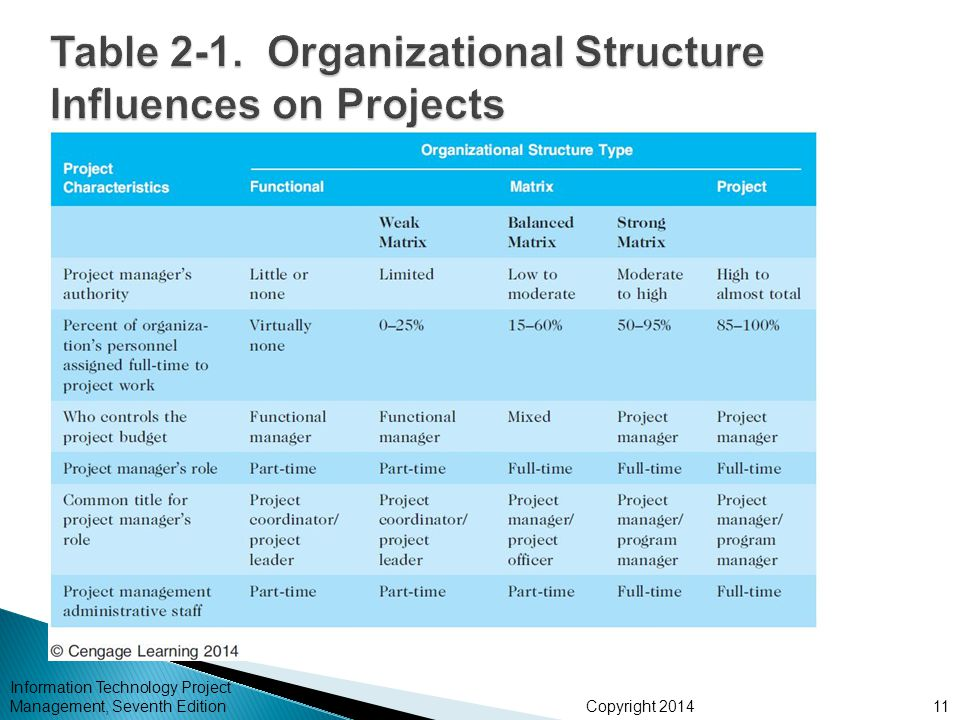 Table 2-1. Organizational Structure Influences on Projects