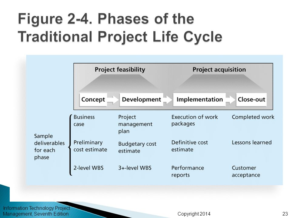 Figure 2-4. Phases of the Traditional Project Life Cycle