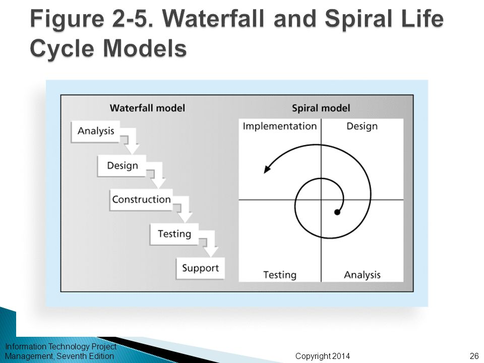 Figure 2-5. Waterfall and Spiral Life Cycle Models