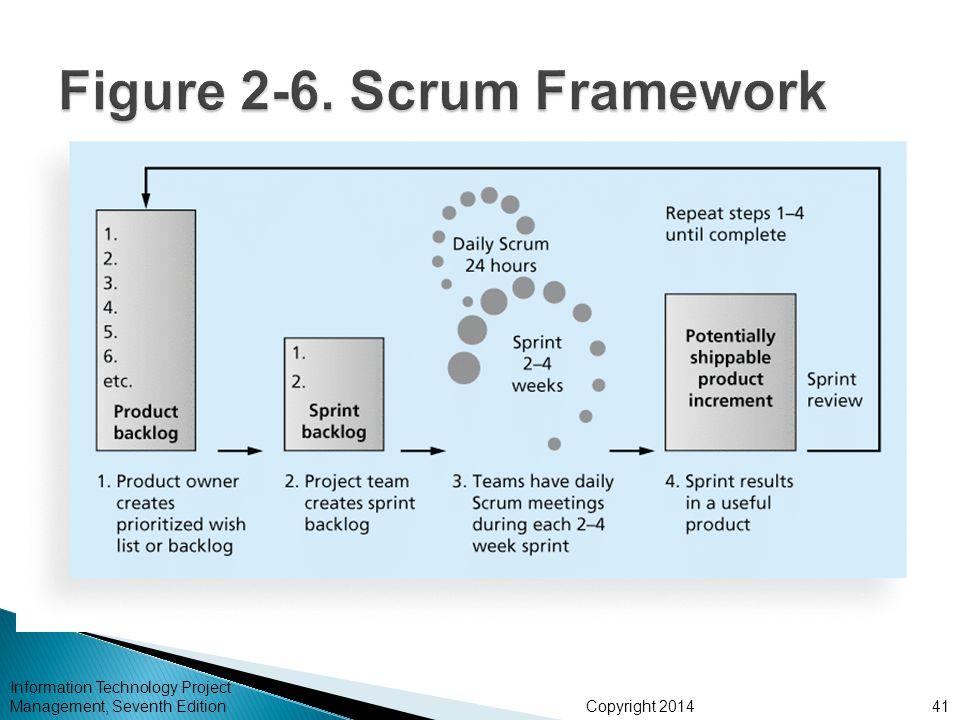 Figure 2-6. Scrum Framework