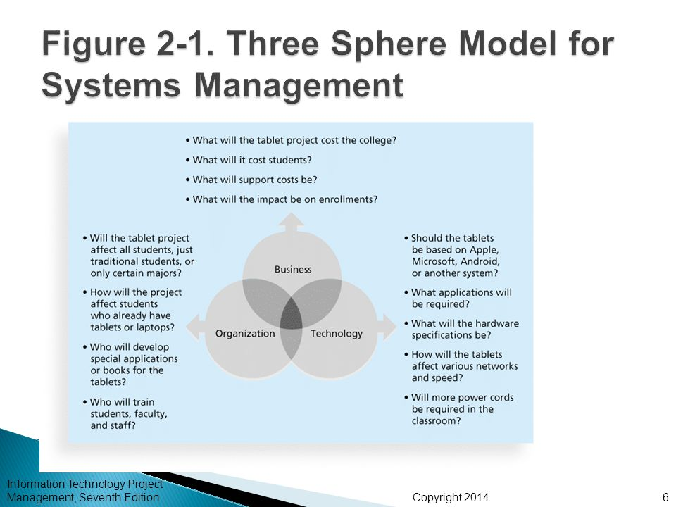 Figure 2-1. Three Sphere Model for Systems Management