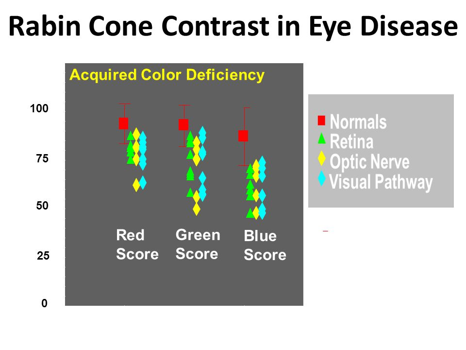 Rabin Cone Contrast in Eye Disease
