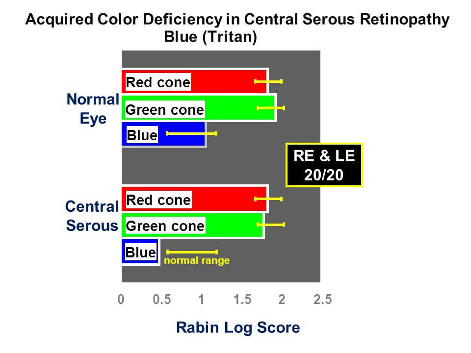 Acquired Color Deficiency in Central Serous Retinopathy