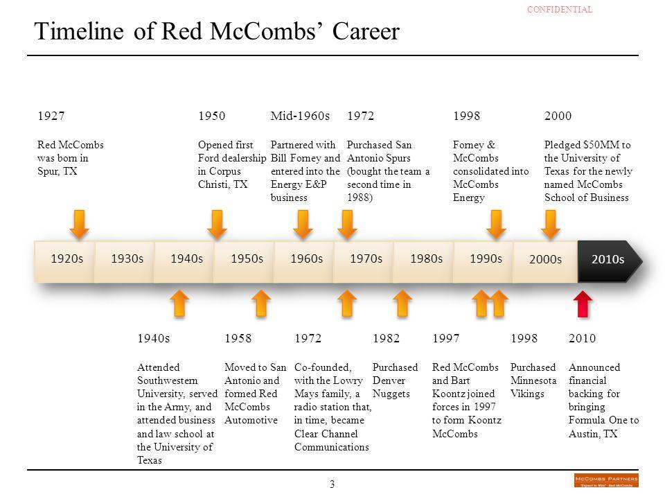 Timeline of Red McCombs' Career