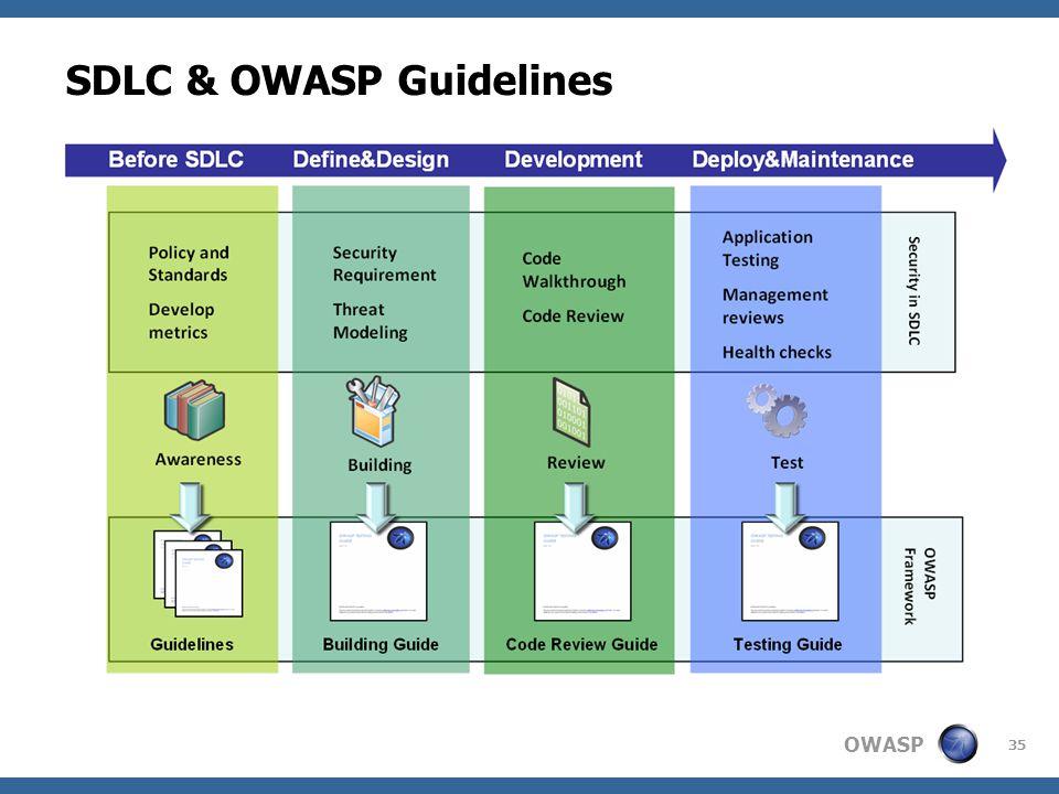 SDLC & OWASP Guidelines