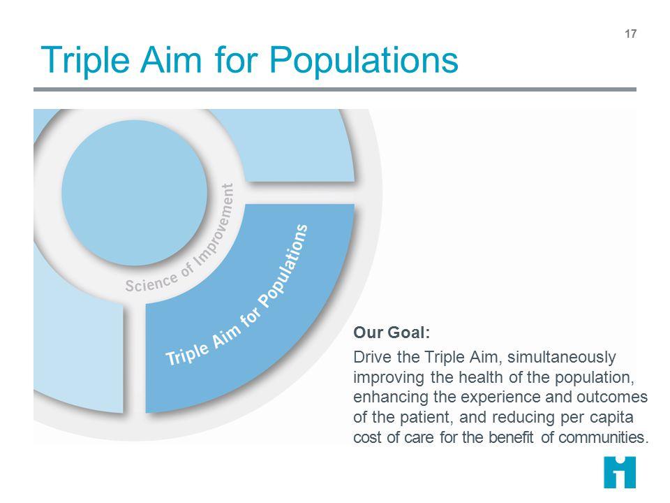 Triple Aim for Populations