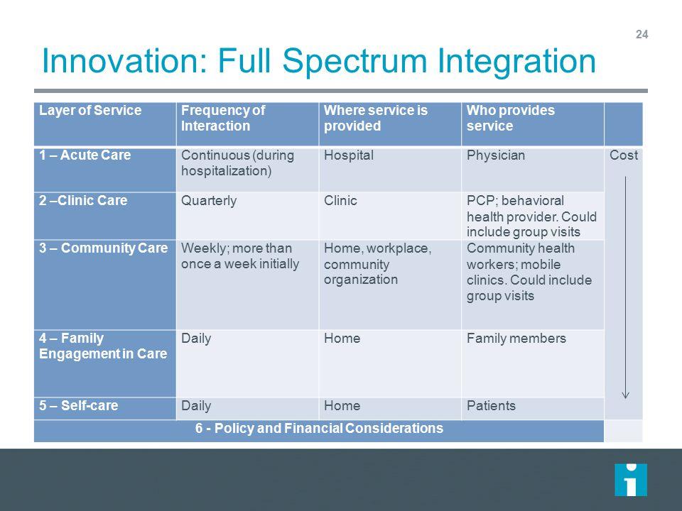 Innovation: Full Spectrum Integration