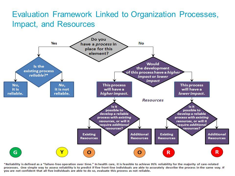 Evaluation Framework Linked to Organization Processes, Impact, and Resources