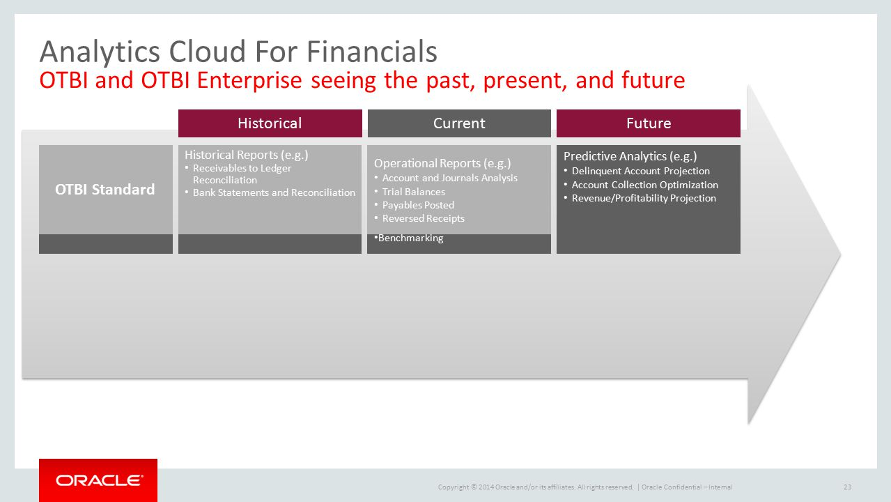 Analytics Cloud For Financials