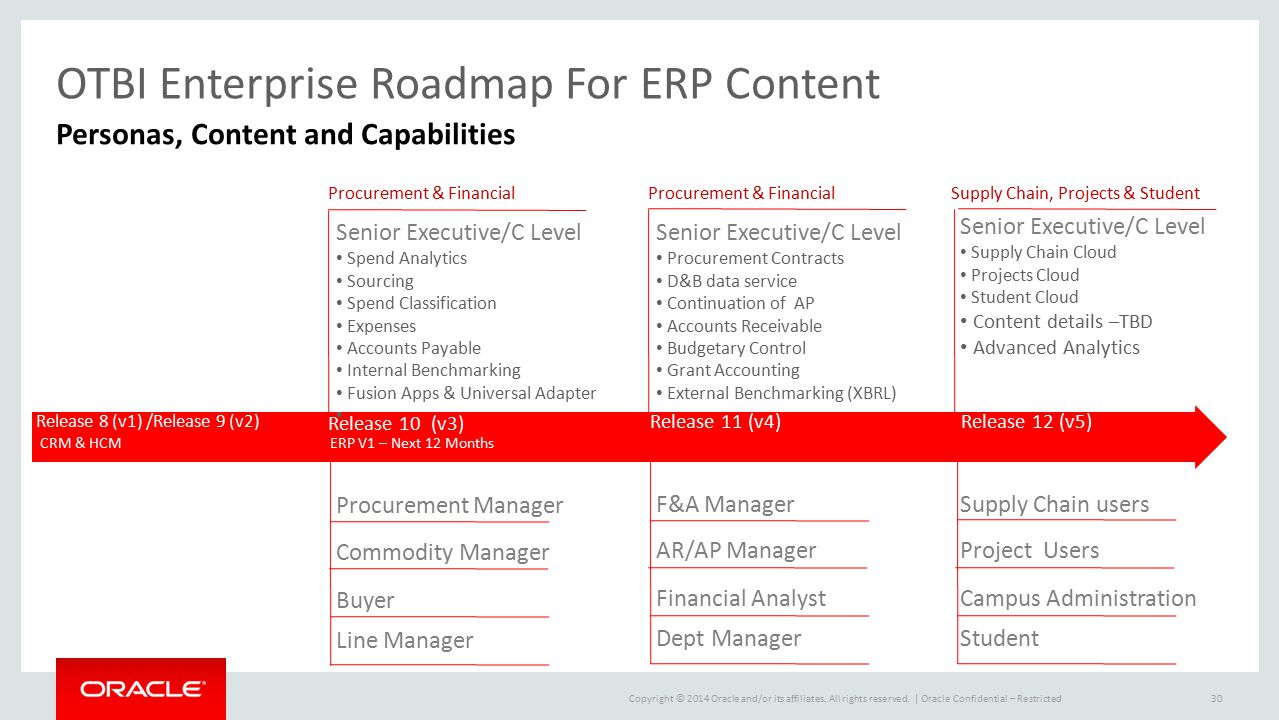 OTBI Enterprise Roadmap For ERP Content
