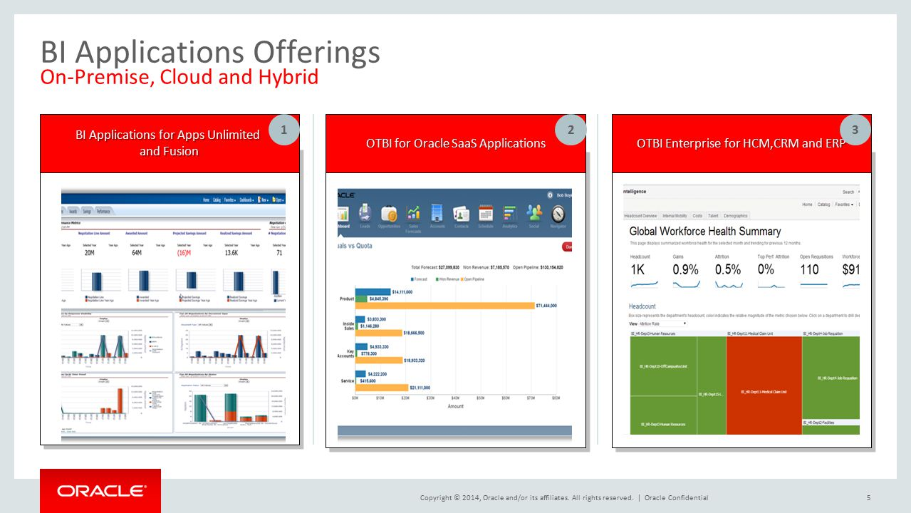 BI Applications Offerings