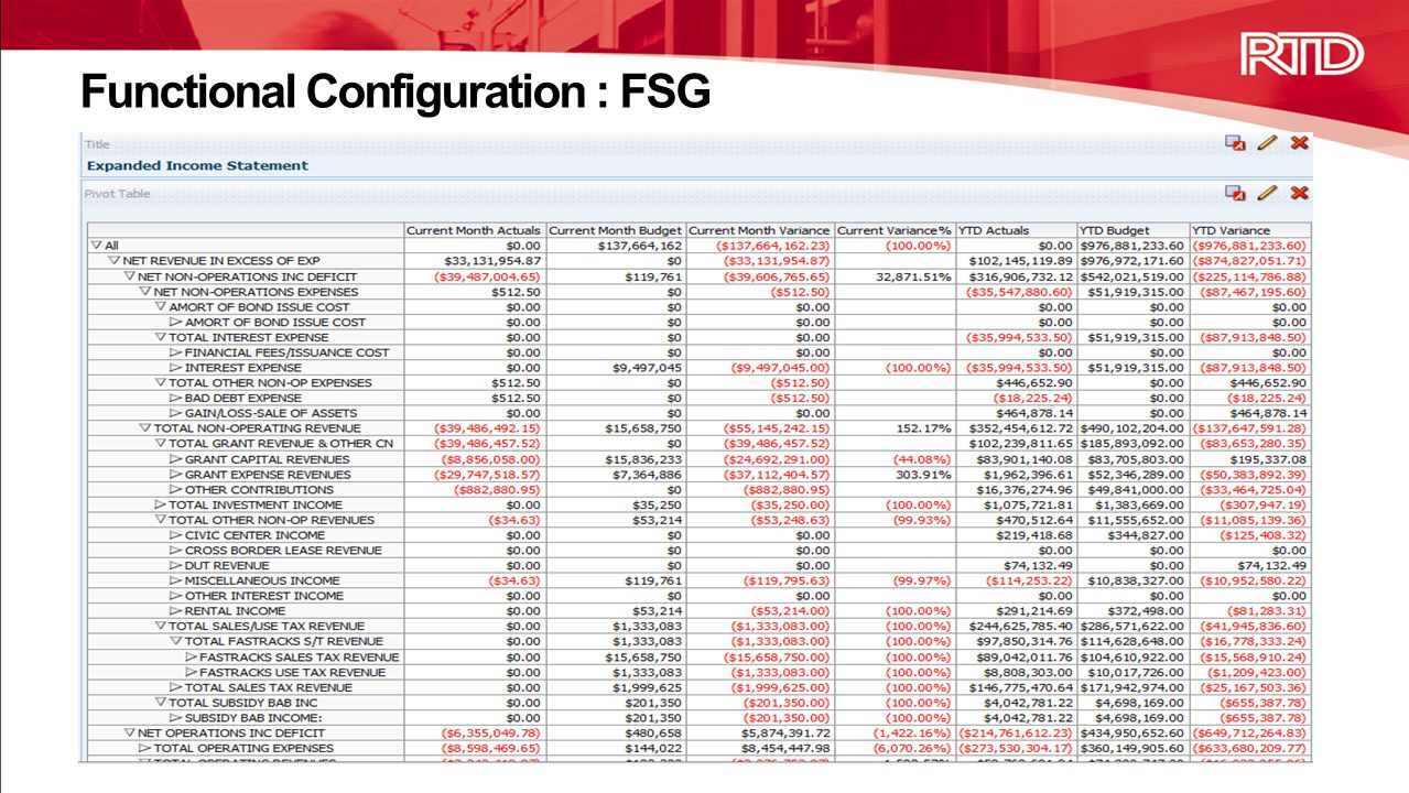 Functional Configuration : FSG