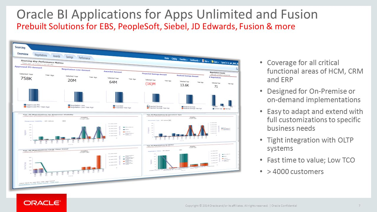 Oracle BI Applications for Apps Unlimited and Fusion