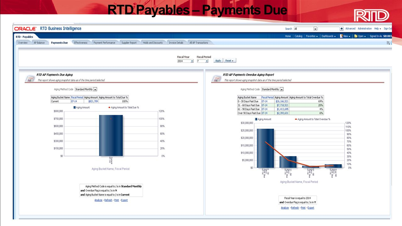 RTD Payables – Payments Due