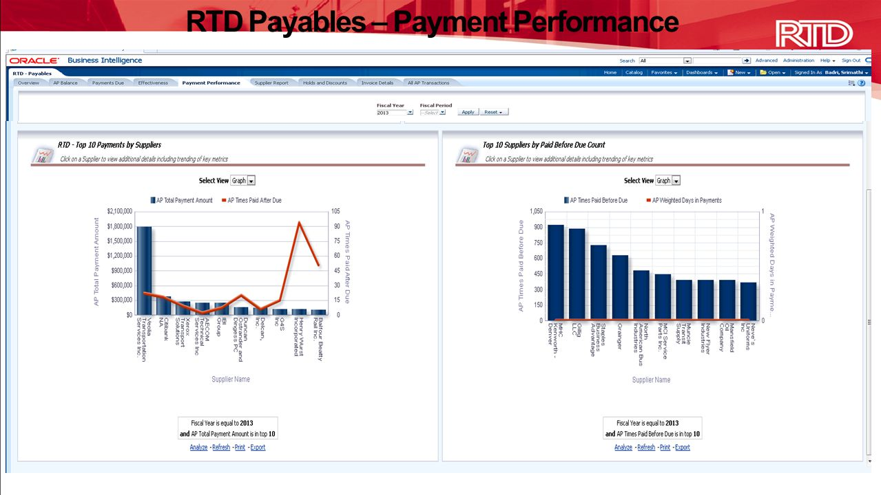 RTD Payables – Payment Performance