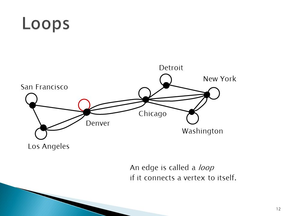 Loops Detroit New York San Francisco Chicago Denver Washington