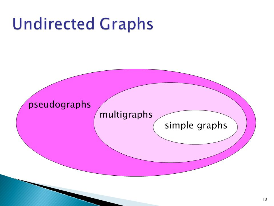 Undirected Graphs pseudographs multigraphs simple graphs