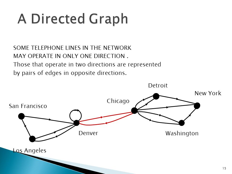 A Directed Graph SOME TELEPHONE LINES IN THE NETWORK
