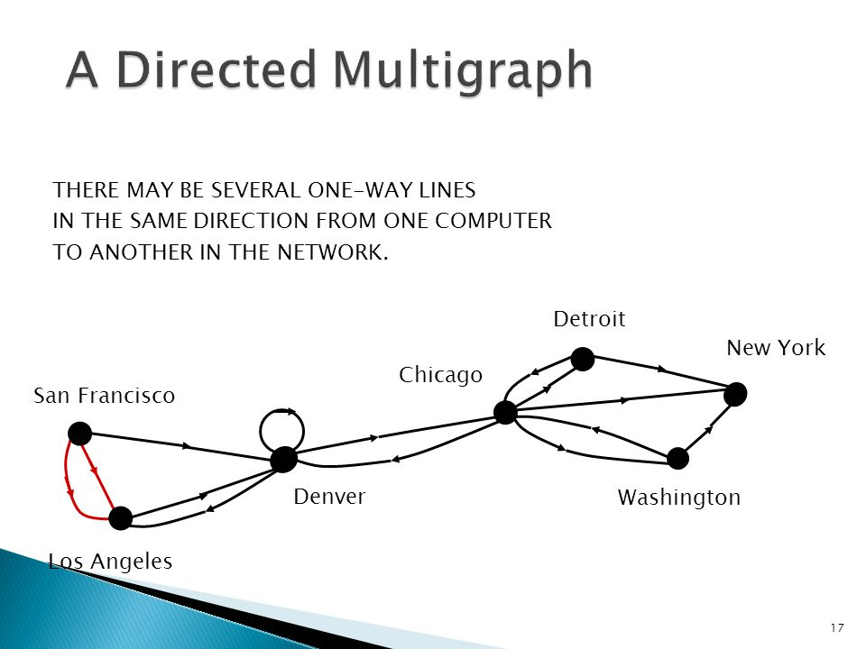 A Directed Multigraph THERE MAY BE SEVERAL ONE-WAY LINES
