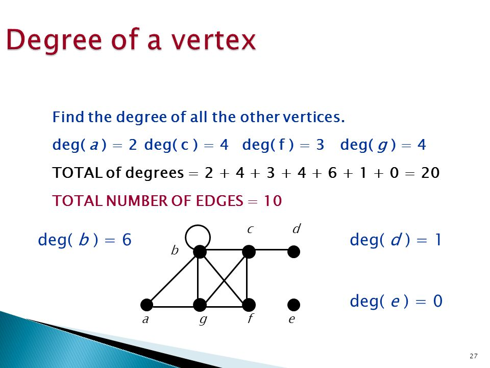 Degree of a vertex deg( b ) = 6 deg( d ) = 1 deg( e ) = 0