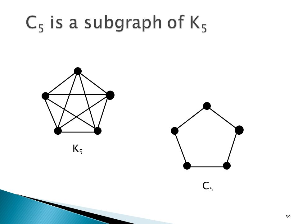 C5 is a subgraph of K5 K5 C5