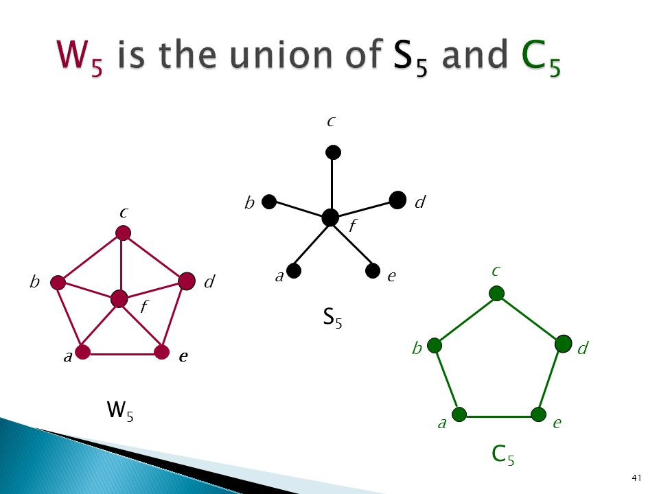 W5 is the union of S5 and C5 S5 W5 C5 c b d c c f c a e b d f b d a a
