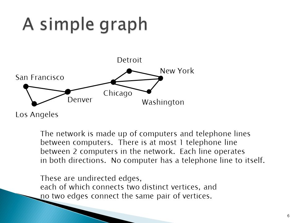 A simple graph Detroit New York San Francisco Chicago Denver