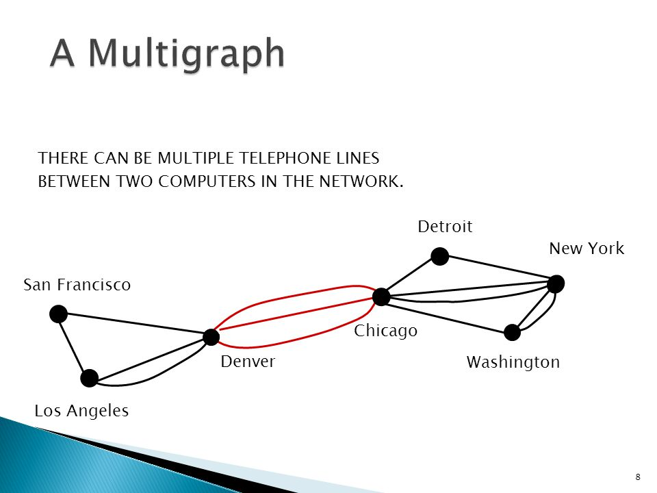 A Multigraph THERE CAN BE MULTIPLE TELEPHONE LINES