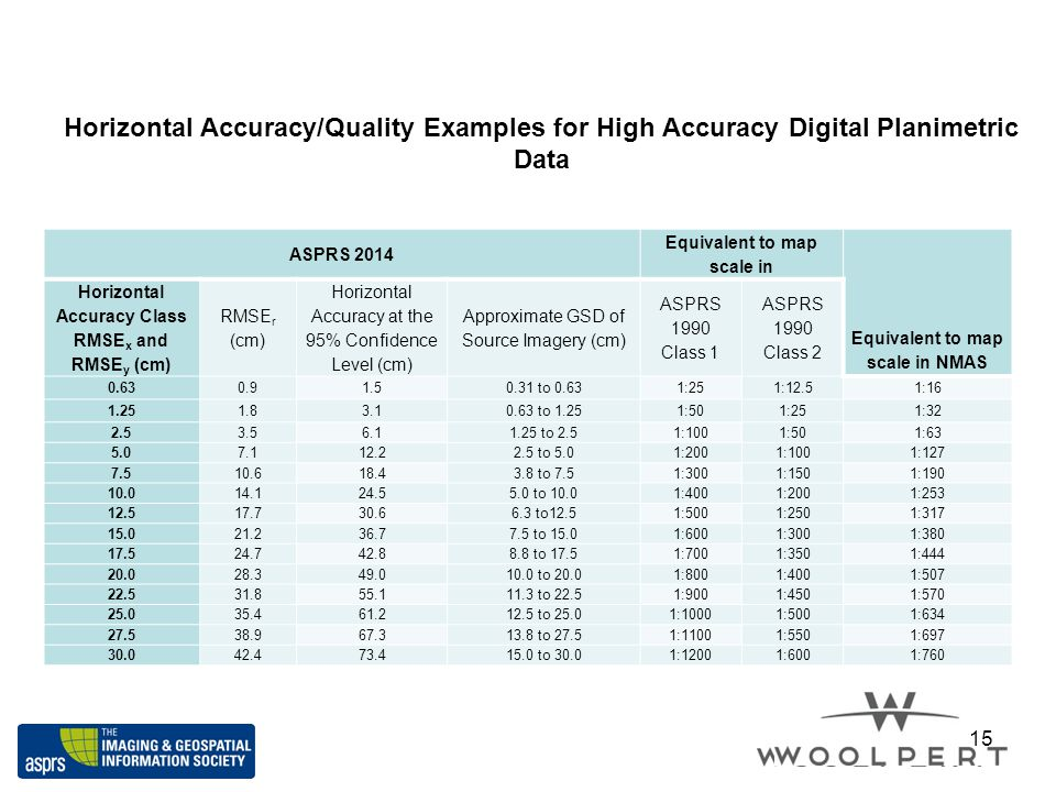 Horizontal Accuracy/Quality Examples for High Accuracy Digital Planimetric Data